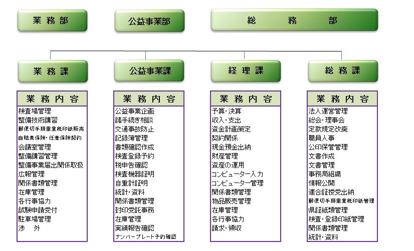 事務局組織図